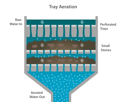 tray aeration system